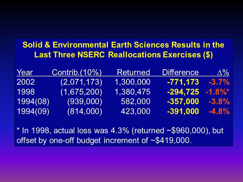 Solid & Environmental Earth Sciences Results in the Last Three NSERC Reallocations Exercises ($) YearContrib.(10%)ReturnedDifference  % 2002 (2,071,1