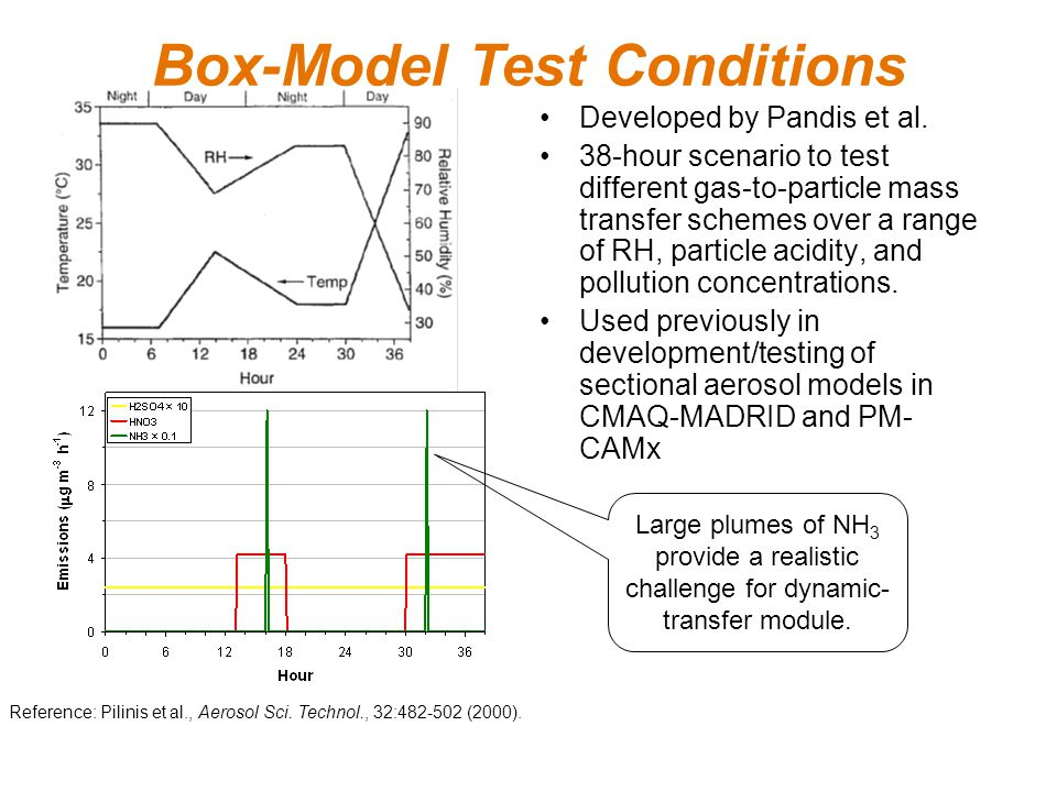 Box-Model Test Conditions Reference: Pilinis et al., Aerosol Sci.