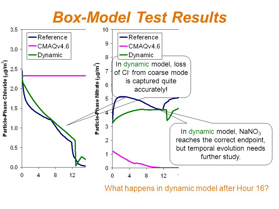 Box-Model Test Results In dynamic model, loss of Cl - from coarse mode is captured quite accurately.