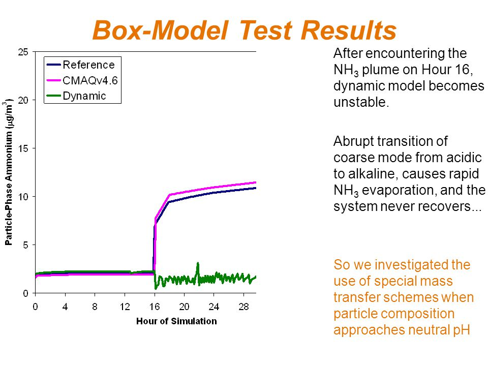Box-Model Test Results After encountering the NH 3 plume on Hour 16, dynamic model becomes unstable.