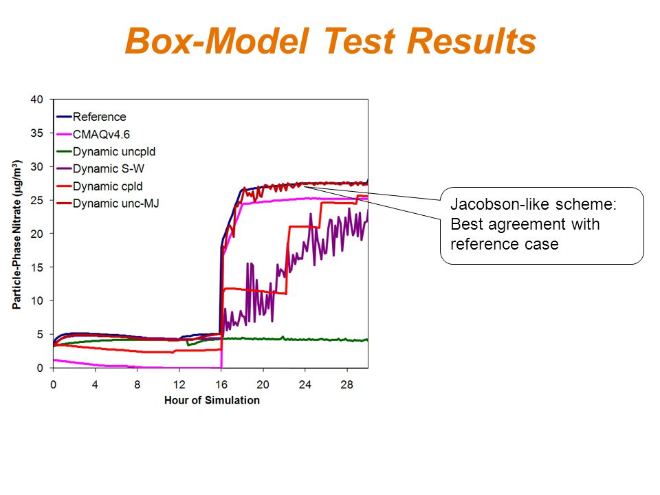 Box-Model Test Results Jacobson-like scheme: Best agreement with reference case