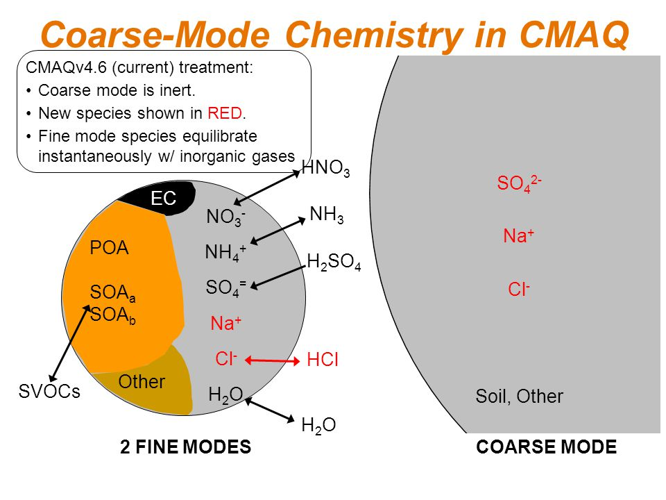 Box-Model Test Results In CMAQv4.6, nitrate is underpredicted throughout the simulation because  During first 16 hours, coarse-mode NaNO 3 is not formed.