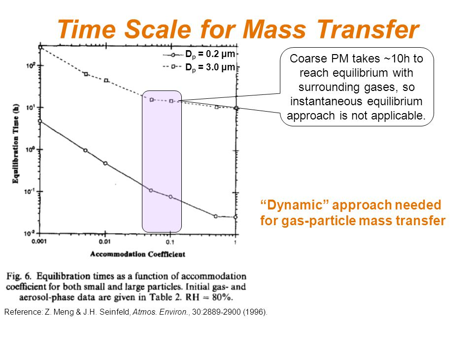 Time Scale for Mass Transfer D p = 0.2 μm D p = 3.0 μm Reference: Z.