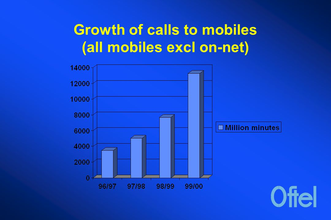 Growth of calls to mobiles (all mobiles excl on-net)
