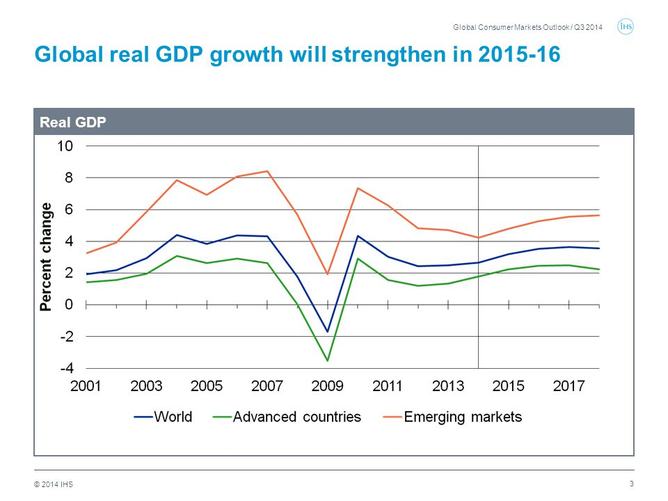 © 2014 IHS Global real GDP growth will strengthen in 2015-16 3 Global Consumer Markets Outlook / Q3 2014 Real GDP