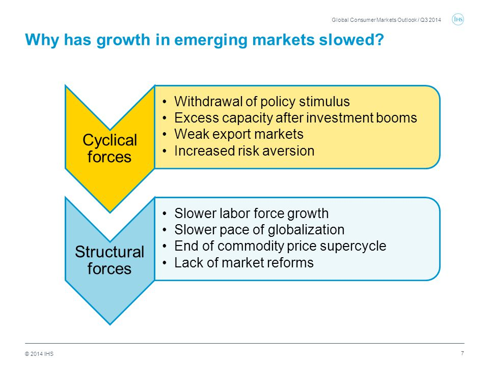 © 2014 IHS 7 Why has growth in emerging markets slowed.