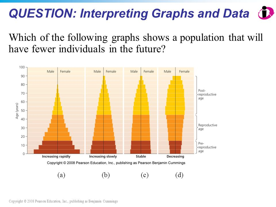 Copyright © 2008 Pearson Education, Inc., publishing as Benjamin Cummings QUESTION: Interpreting Graphs and Data Which of the following graphs shows a population that will have fewer individuals in the future.
