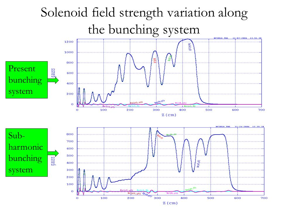 Solenoid field strength variation along the bunching system Present bunching system Sub- harmonic bunching system