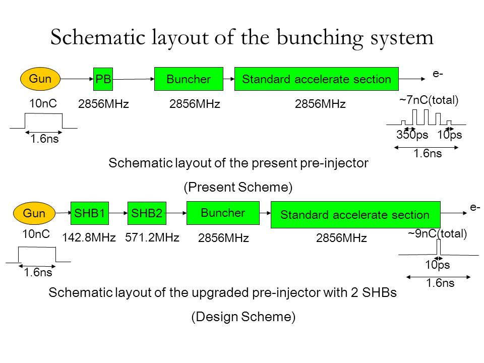 Schematic layout of the bunching system 1.6ns 10ps ~9nC(total) SHB2 Buncher Standard accelerate section Gun 571.2MHz 2856MHz e- Schematic layout of the upgraded pre-injector with 2 SHBs (Design Scheme) 10nC SHB1 142.8MHz Schematic layout of the present pre-injector (Present Scheme) e- 1.6ns PB Buncher Standard accelerate section Gun 2856MHz 1.6ns 10ps350ps ~7nC(total) 10nC