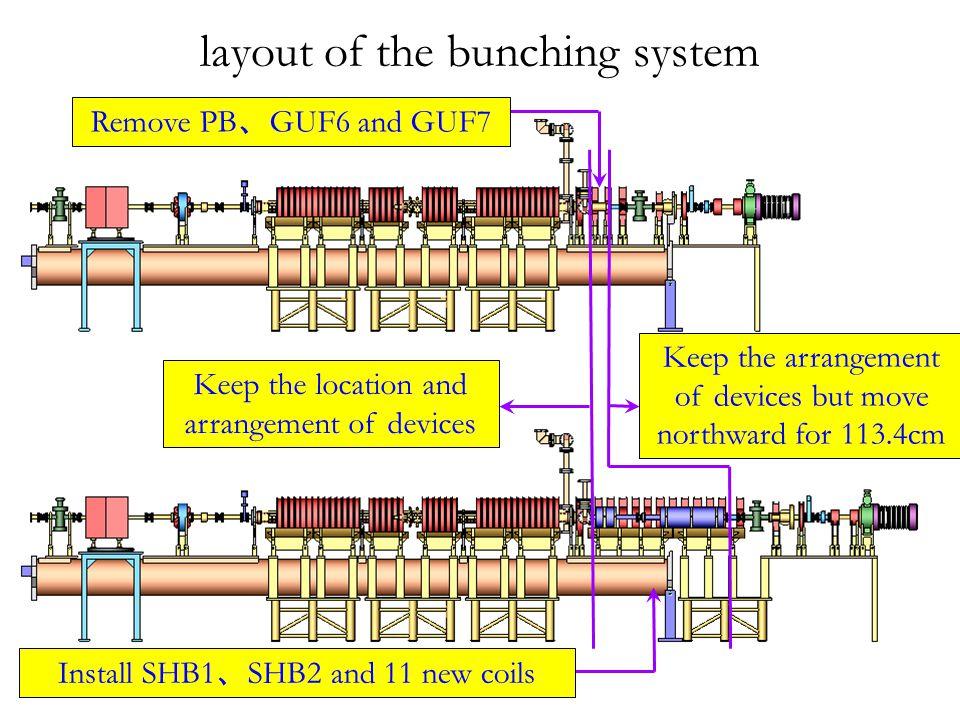 Arrangement of devices for the new sub- harmonic bunching system Solenoids Gun BPM&BCT Vacuum valve Vacuum chamber Profile BPMSHB1SHB2Bellow Bellows Solenoids