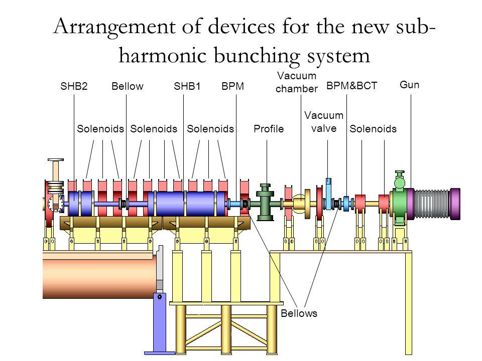 Beam pulse structure at the bunching system exit Starting with the beam parameters at the gun exit calculated with EGUN, a 150kV/10A/10nC/1.6ns(Bottom width)/0.95ns(FWHM) electron bunch is used as an input of PARMELA to simulate and optimize the beam performance of the primary electron beam at the present and the sub-harmonic bunching system exit.