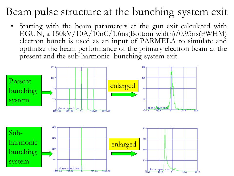 Emittance variation along the bunching system