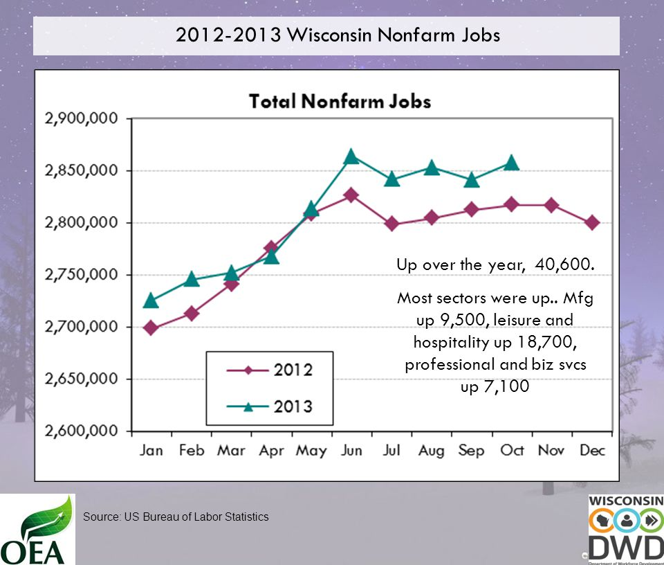 2012-2013 Wisconsin Nonfarm Jobs Source: US Bureau of Labor Statistics Up over the year, 40,600.