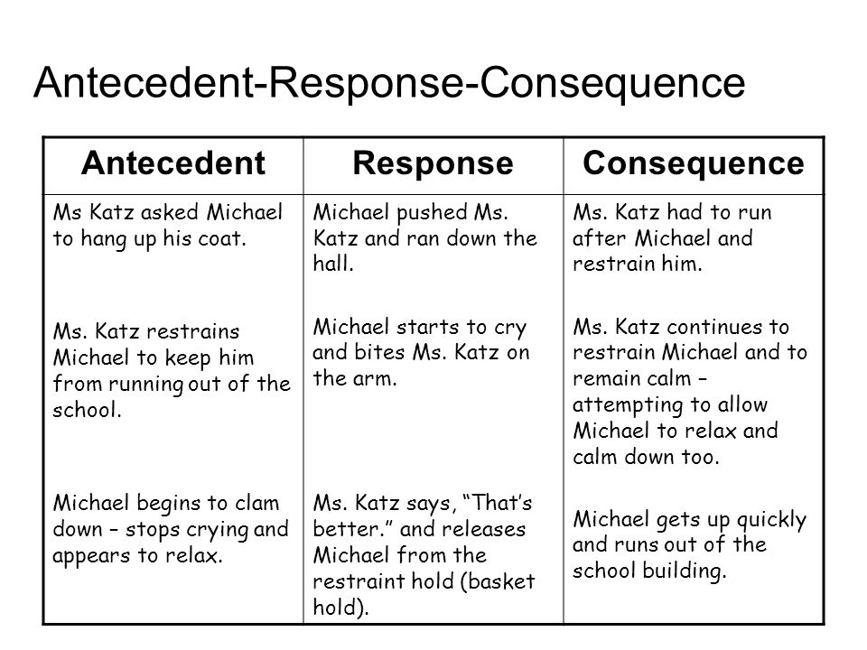 Antecedent-Response-Consequence AntecedentResponseConsequence Ms Katz asked Michael to hang up his coat.