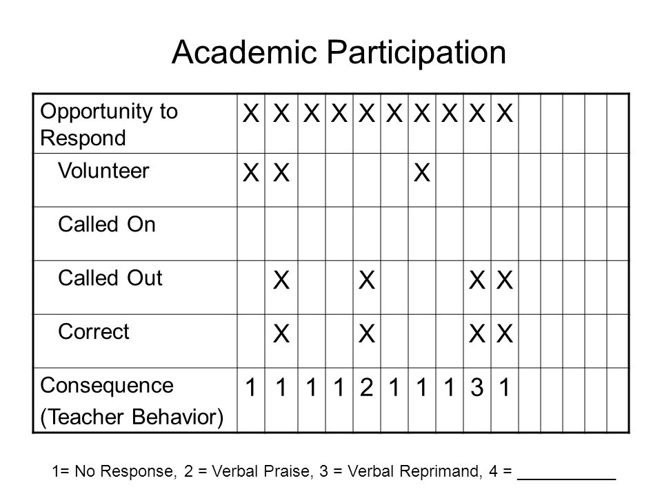 Opportunity to Respond XXXXXXXXXX Volunteer XXX Called On Called Out XXXX Correct XXXX Consequence (Teacher Behavior) 1111211131 1= No Response, 2 = Verbal Praise, 3 = Verbal Reprimand, 4 = ___________ Academic Participation