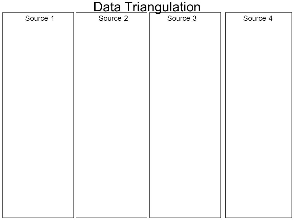 Data Triangulation Source 1Source 2Source 3Source 4