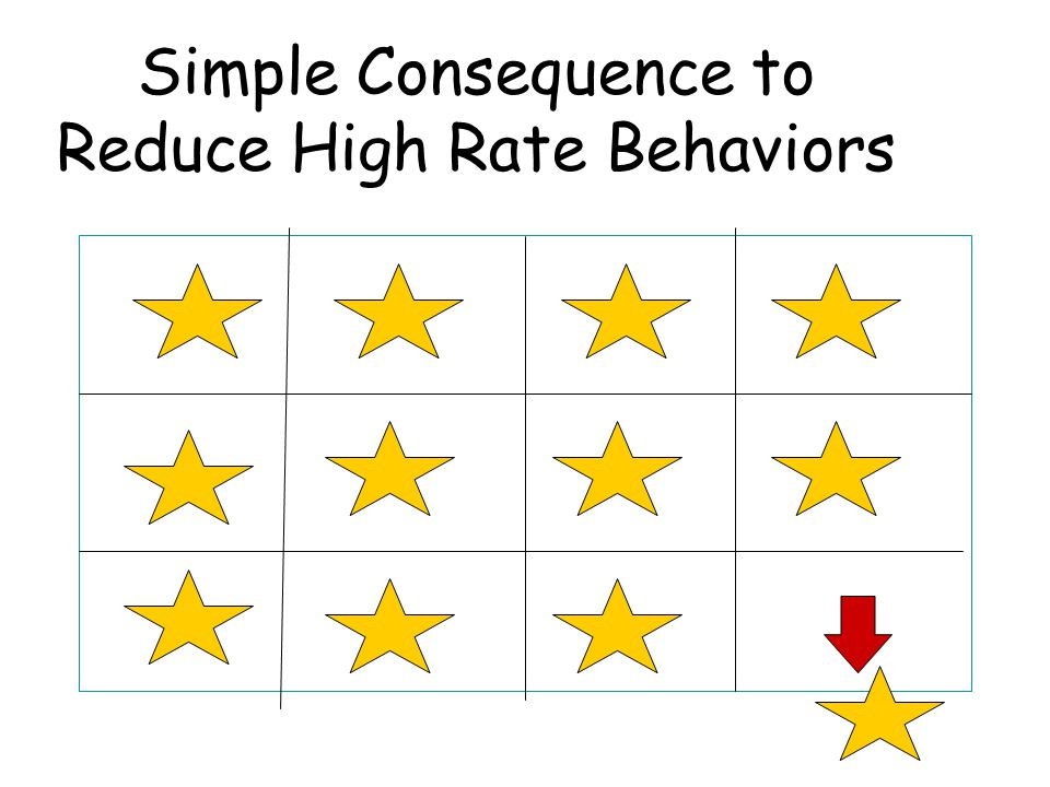 Simple Consequence to Reduce High Rate Behaviors