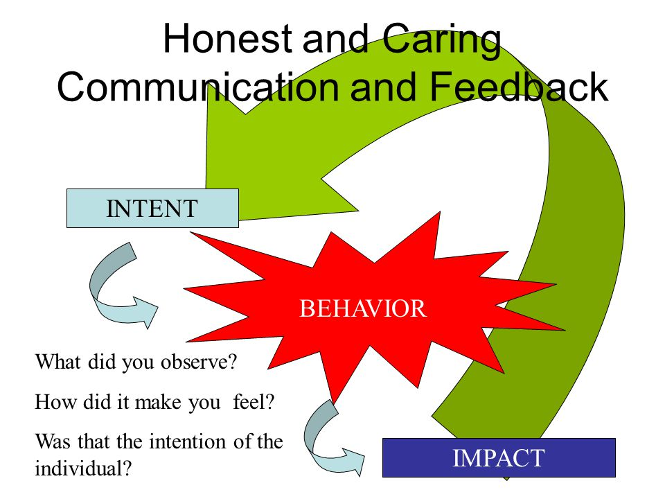 INTENT Honest and Caring Communication and Feedback BEHAVIOR IMPACT What did you observe.