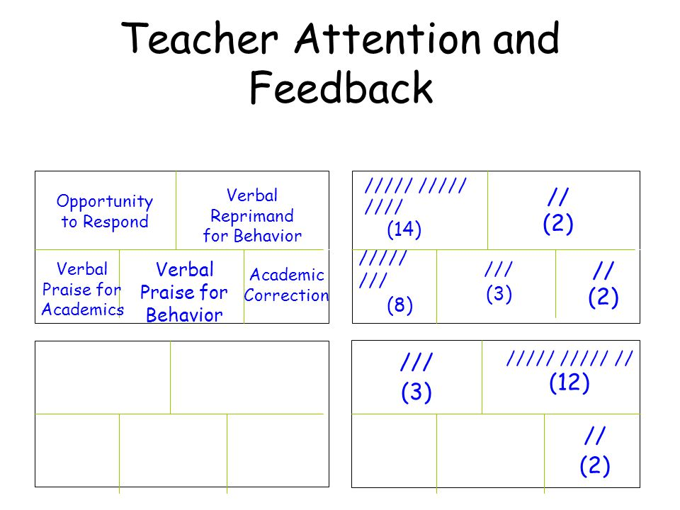 Teacher Attention and Feedback Opportunity to Respond Verbal Reprimand for Behavior Verbal Praise for Academics Verbal Praise for Behavior Academic Correction ///// //// (14) // (2) ///// /// (8) /// (3) // (2) /// (3) ///// ///// // (12) // (2)