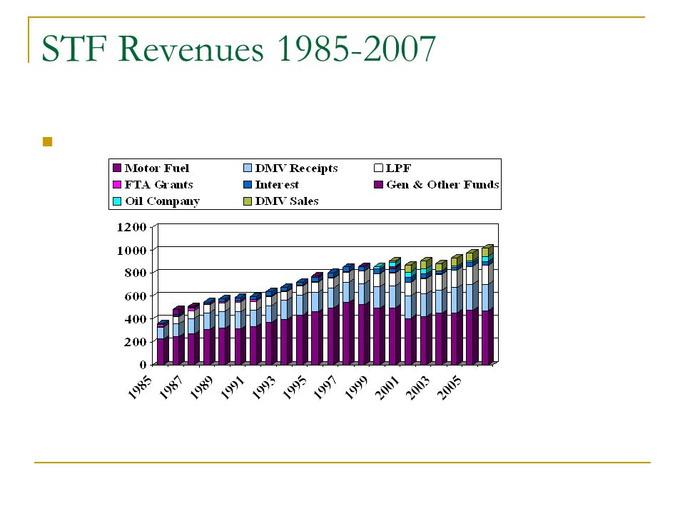 STF Revenues 1985-2007