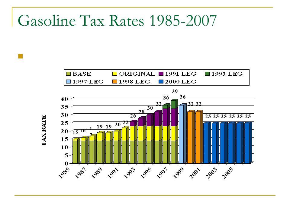 Gasoline Tax Rates 1985-2007 15 16 1717 19 20 22 26 28 30 32 36 39 36 32 25 32 25