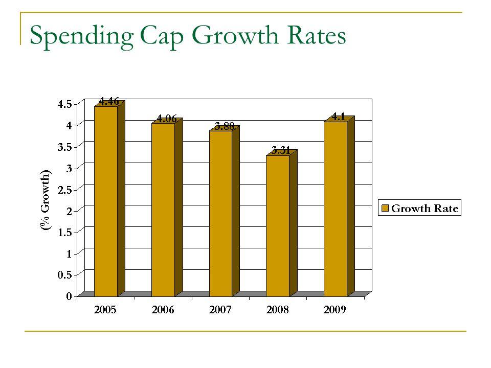 Spending Cap Growth Rates
