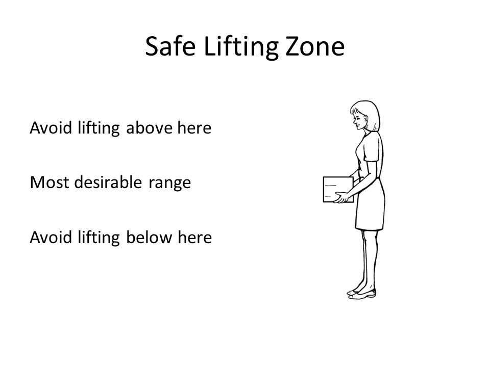 Safe Lifting Zone Avoid lifting above here Most desirable range Avoid lifting below here