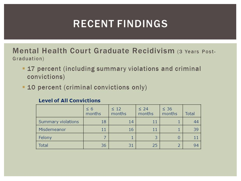 RECENT FINDINGS Mental Health Court Graduate Recidivism (3 Years Post- Graduation)  17 percent (including summary violations and criminal convictions)  10 percent (criminal convictions only) Level of All Convictions ≤ 6 months ≤ 12 months ≤ 24 months ≤ 36 monthsTotal Summary violations181411144 Misdemeanor111611139 Felony713011 Total363125294