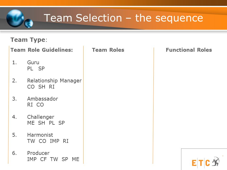 Team Selection – the sequence 1.Guru PL SP 2.Relationship Manager CO SH RI 3.Ambassador RI CO 4.Challenger ME SH PL SP 5.Harmonist TW CO IMP RI 6.Producer IMP CF TW SP ME Functional Roles Team RolesTeam Role Guidelines: Team Type: