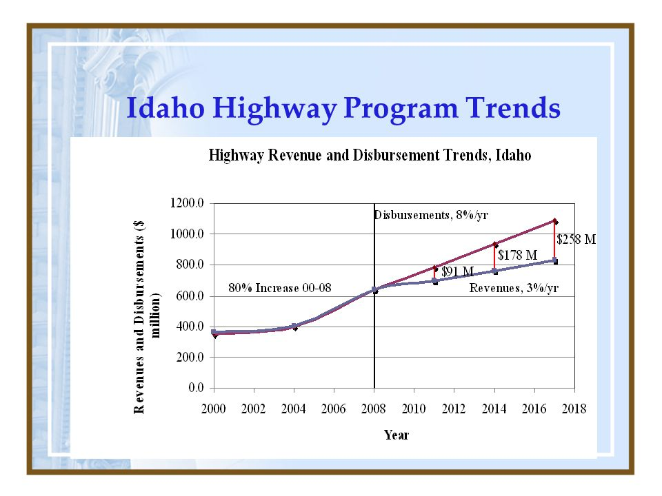 Idaho Highway Program Trends