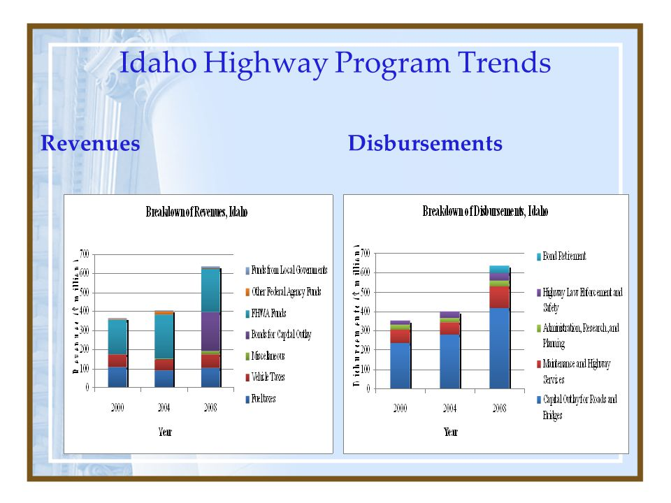 Idaho Highway Program Trends RevenuesDisbursements