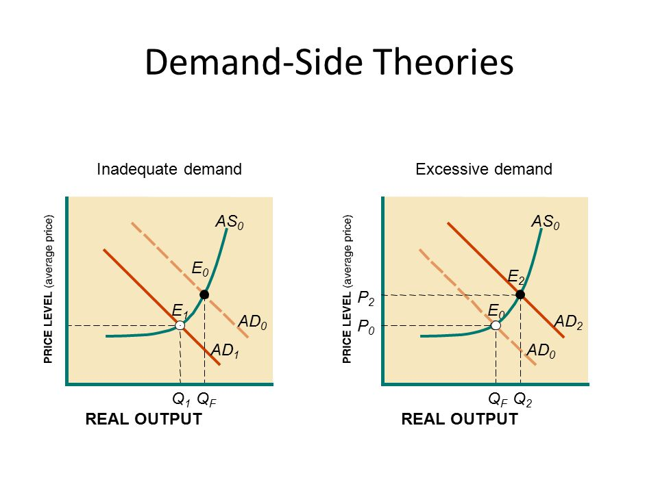 Demand-Side Theories