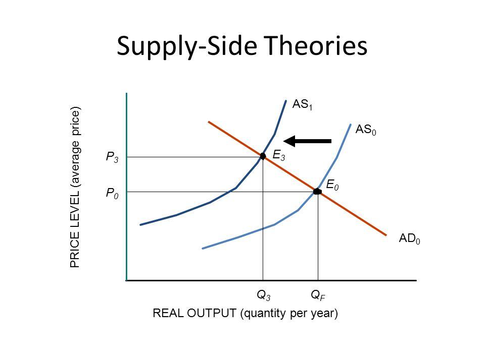 Supply-Side Theories AD 0 Q3Q3 P3P3 QFQF E0E0 AS 0 REAL OUTPUT (quantity per year) PRICE LEVEL (average price) P0P0 AS 1 E3E3