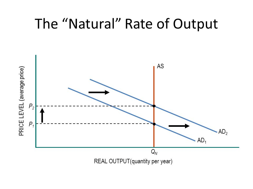The Natural Rate of Output REAL OUTPUT(quantity per year) PRICE LEVEL (average price) QNQN AS AD 2 AD 1 P2P2 P1P1