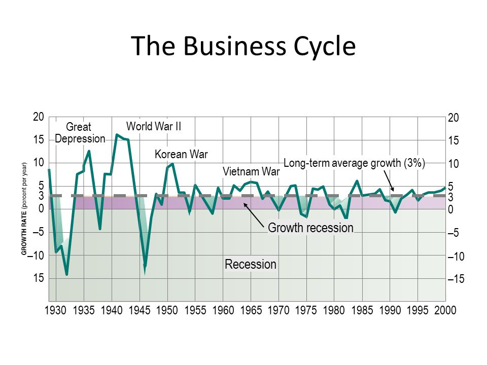 The Business Cycle 20 15 10 5 5 3 0 3 0 –5 –10 193019351940194519501955196019651970197519801985199019952000 15 20 15 10 –5 –10 –15 Long-term average growth (3%) Korean War World War II Recession Vietnam War Great Depression Growth recession