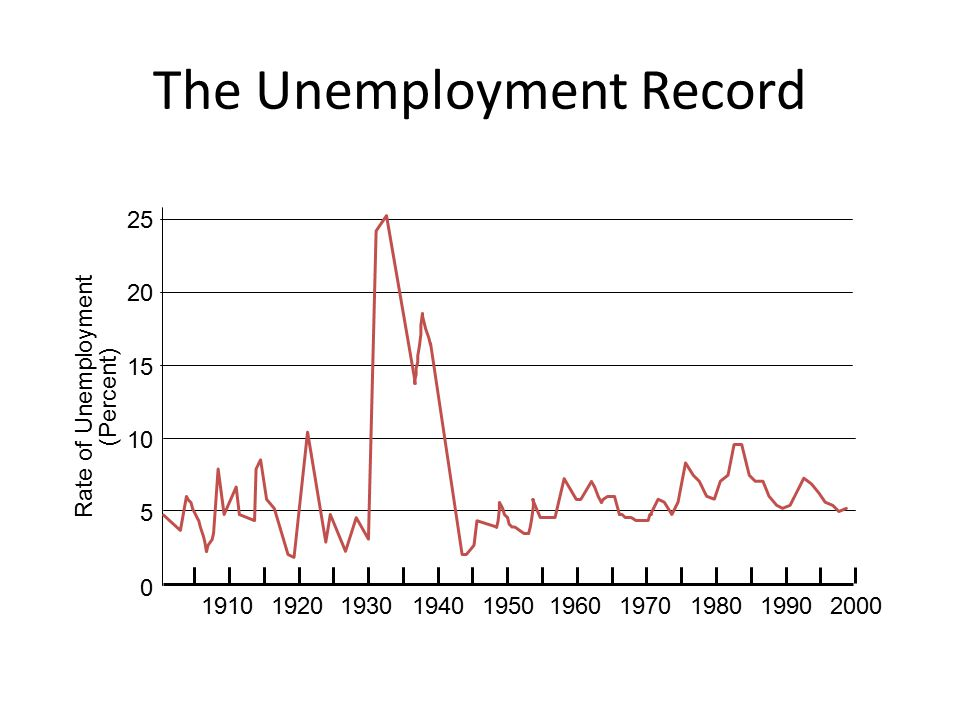 The Unemployment Record Rate of Unemployment (Percent) 19101920193019401950196019701980 0 5 10 15 20 25 19902000