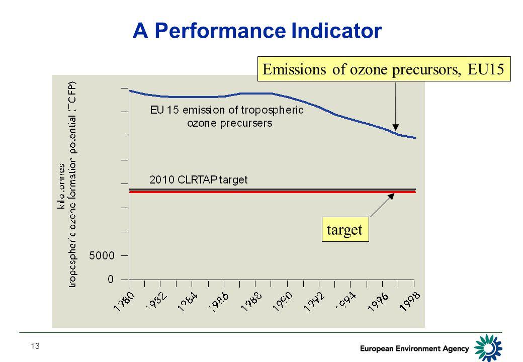 13 A Performance Indicator Emissions of ozone precursors, EU15 target