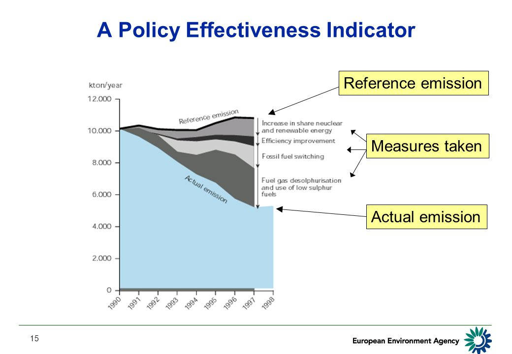 15 A Policy Effectiveness Indicator Reference emission Measures taken Actual emission