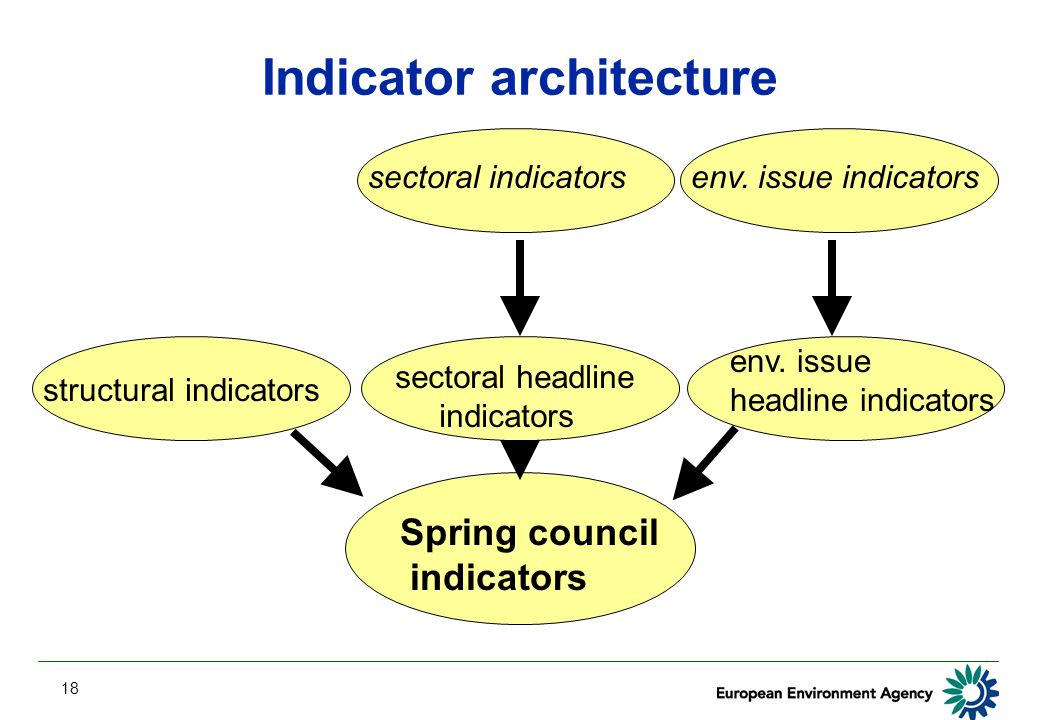 18 Indicator architecture Spring council indicators sectoral headline indicators env. issue indicatorssectoral indicators env. issue headline indicato