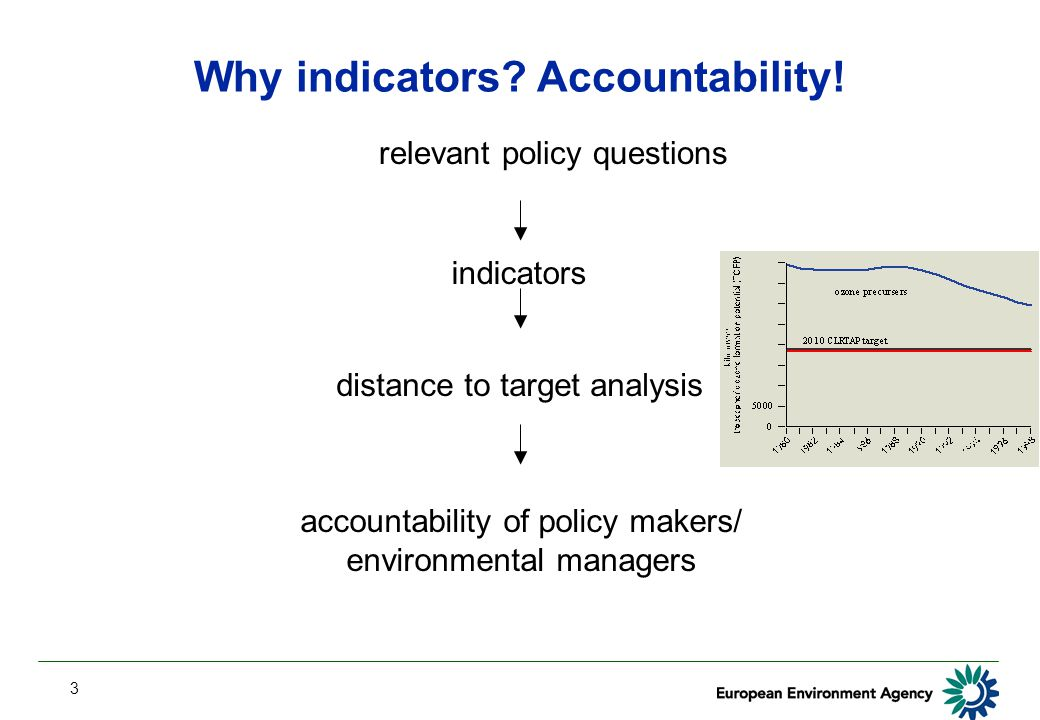 3 Why indicators? Accountability! relevant policy questions indicators distance to target analysis accountability of policy makers/ environmental mana