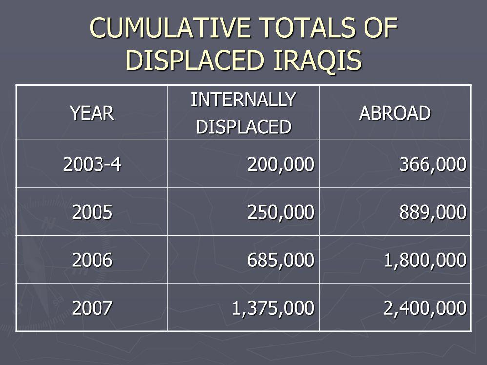 CUMULATIVE TOTALS OF DISPLACED IRAQIS YEARINTERNALLYDISPLACEDABROAD 2003-4200,000366,000 2005250,000889,000 2006685,0001,800,000 20071,375,0002,400,000