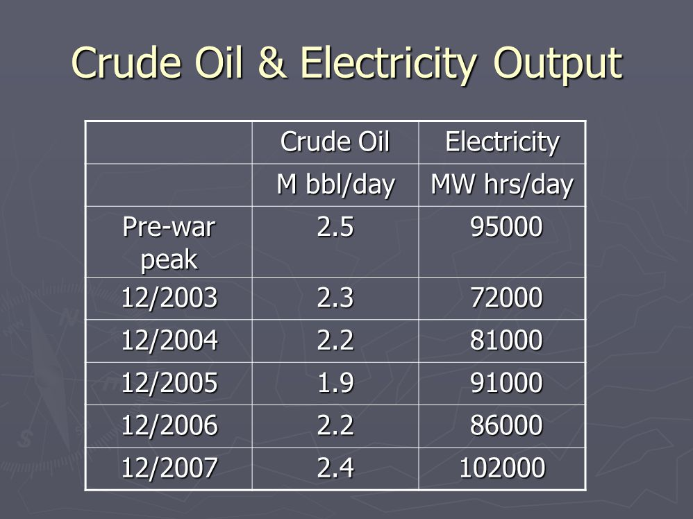 Crude Oil & Electricity Output Crude Oil Electricity M bbl/day MW hrs/day Pre-war peak 2.5 95000 95000 12/20032.3 72000 72000 12/20042.2 81000 81000 12/20051.9 91000 91000 12/20062.2 86000 86000 12/20072.4102000