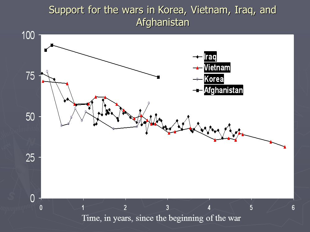 Support for the wars in Korea, Vietnam, Iraq, and Afghanistan Time, in years, since the beginning of the war