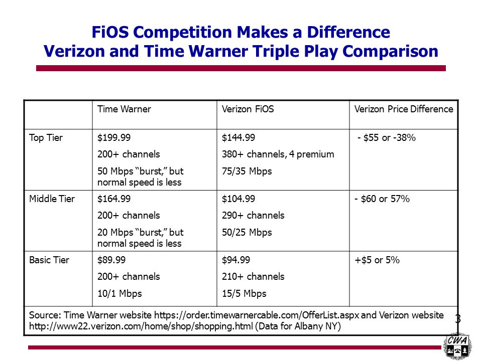 3 FiOS Competition Makes a Difference Verizon and Time Warner Triple Play Comparison Time WarnerVerizon FiOSVerizon Price Difference Top Tier$199.99 200+ channels 50 Mbps burst, but normal speed is less $144.99 380+ channels, 4 premium 75/35 Mbps - $55 or -38% Middle Tier$164.99 200+ channels 20 Mbps burst, but normal speed is less $104.99 290+ channels 50/25 Mbps - $60 or 57% Basic Tier$89.99 200+ channels 10/1 Mbps $94.99 210+ channels 15/5 Mbps +$5 or 5% Source: Time Warner website https://order.timewarnercable.com/OfferList.aspx and Verizon website http://www22.verizon.com/home/shop/shopping.html (Data for Albany NY)