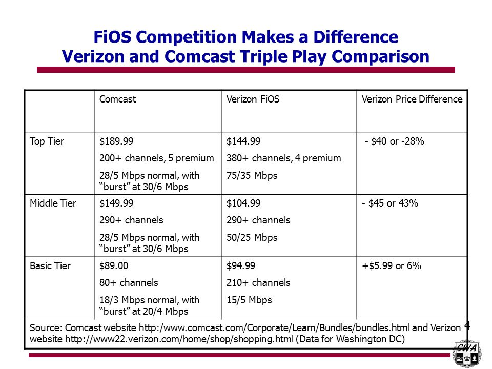 5 Verizon Communications is Exchanging FiOS Profits for this Deal Verizon/SpectrumCo Transaction: $3.6 billion Verizon agrees to terms that eliminate its incentive to develop and market FiOS Verizon and cable partners will introduce and control quad play