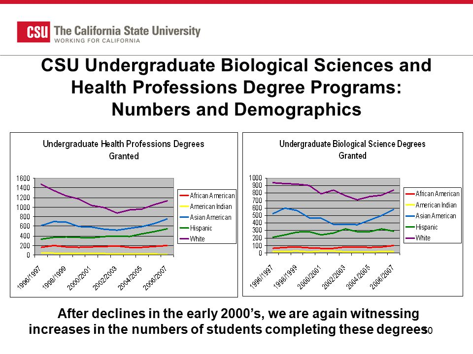 10 CSU Undergraduate Biological Sciences and Health Professions Degree Programs: Numbers and Demographics After declines in the early 2000's, we are again witnessing increases in the numbers of students completing these degrees