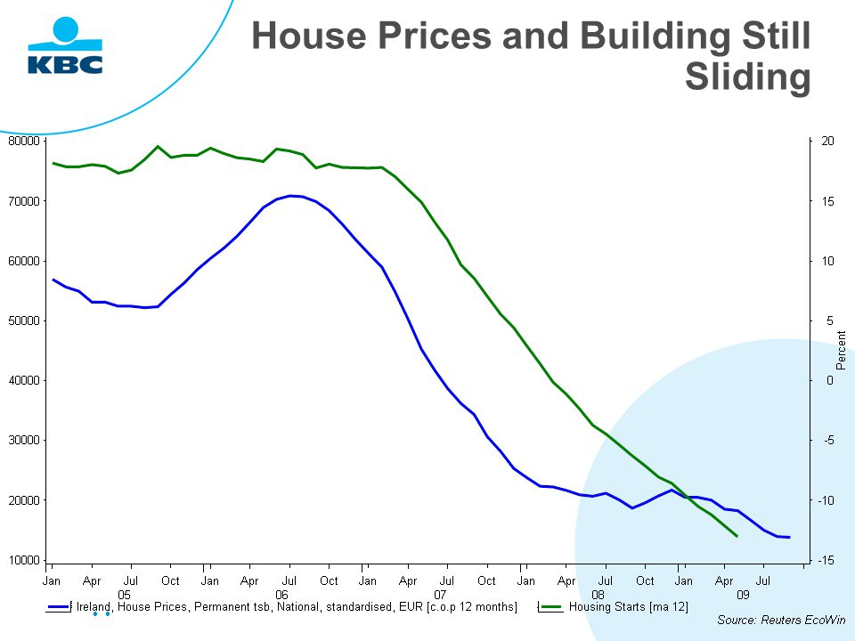 House Prices and Building Still Sliding