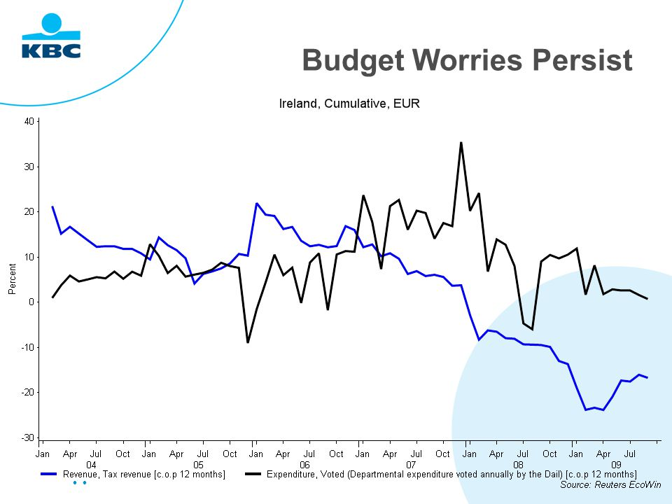 Budget Worries Persist