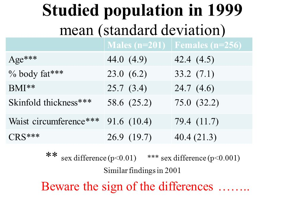 Studied population in 1999 mean (standard deviation) ** sex difference (p<0.01) *** sex difference (p<0.001) Similar findings in 2001 Beware the sign of the differences ……..
