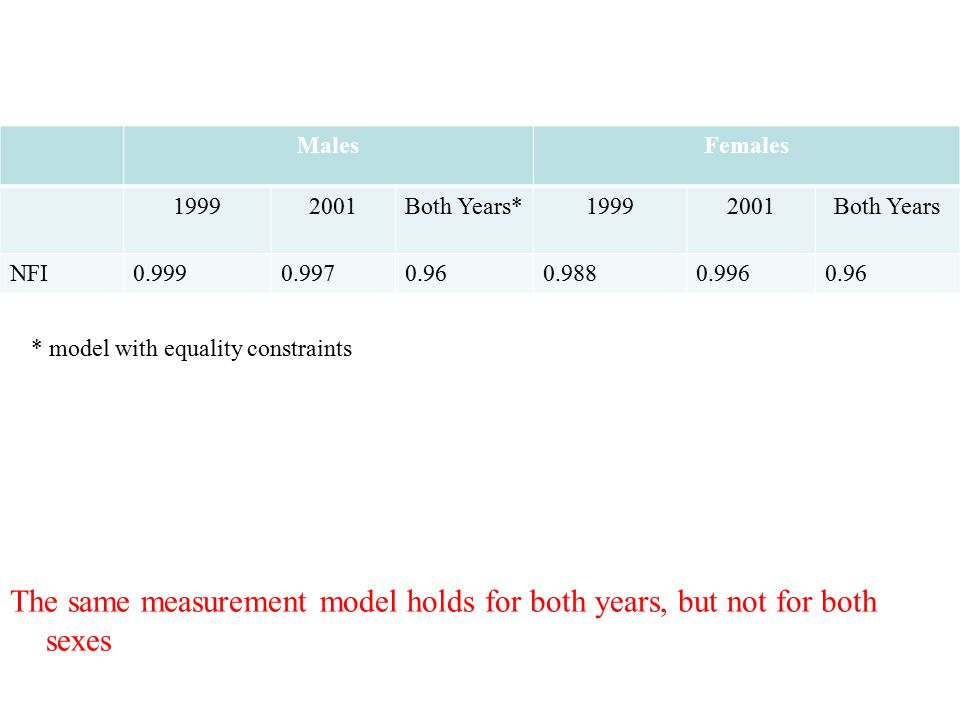 * model with equality constraints The same measurement model holds for both years, but not for both sexes MalesFemales 19992001Both Years*19992001Both Years NFI0.9990.9970.960.9880.9960.96